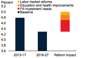 EMDE potential growth under reform scenarios (c)World Bank