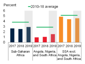 Sub Saharan Africa GDP growth (c) World Bank