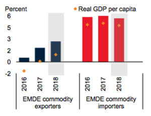 The near term EMDE outlook is solid (c)The World Bank