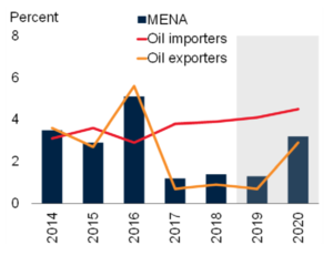 MENA GDP growth (c) World Bank