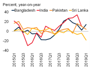 South Asia net remittance inflow growth (c) World Bank