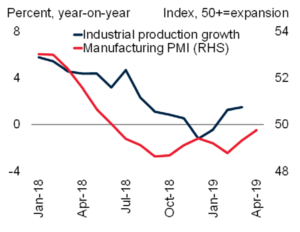 Industrial production and PMI in Russia, Turkey and Poland (c) World Bank