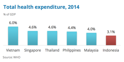 Indonesia Total health expenditure