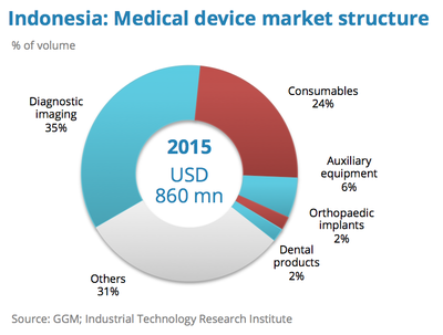 Indonesia Medical device market