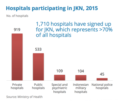Indonesia Hospitals in JKN