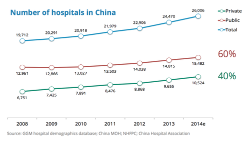 Number of hospitals in China (c) Global Growth Markets