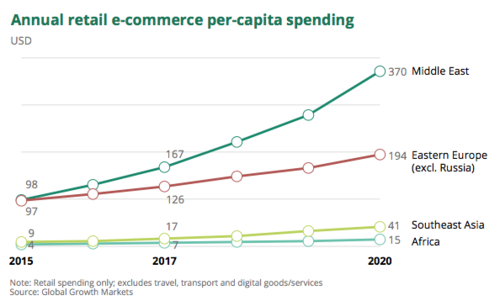 Annual retail e commerce per capita spending